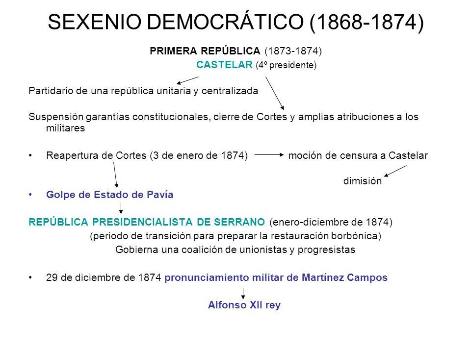 SEXENIO DEMOCRÁTICO (1868-1874)
