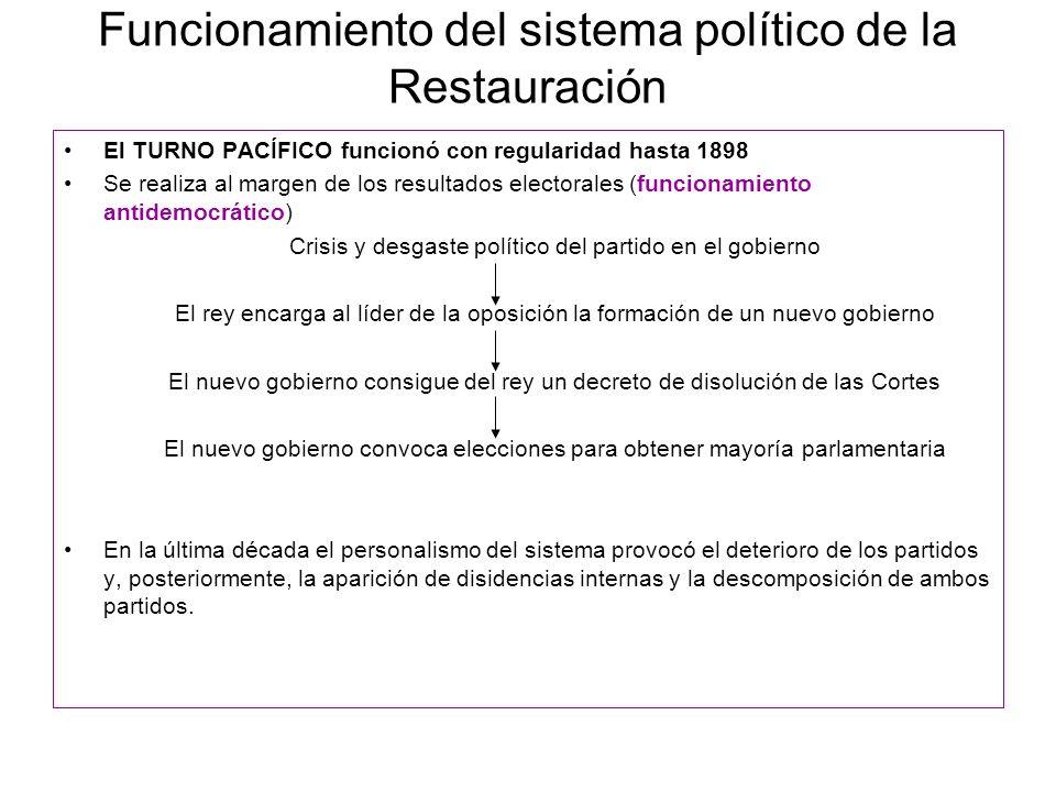 Funcionamiento del sistema político de la Restauración