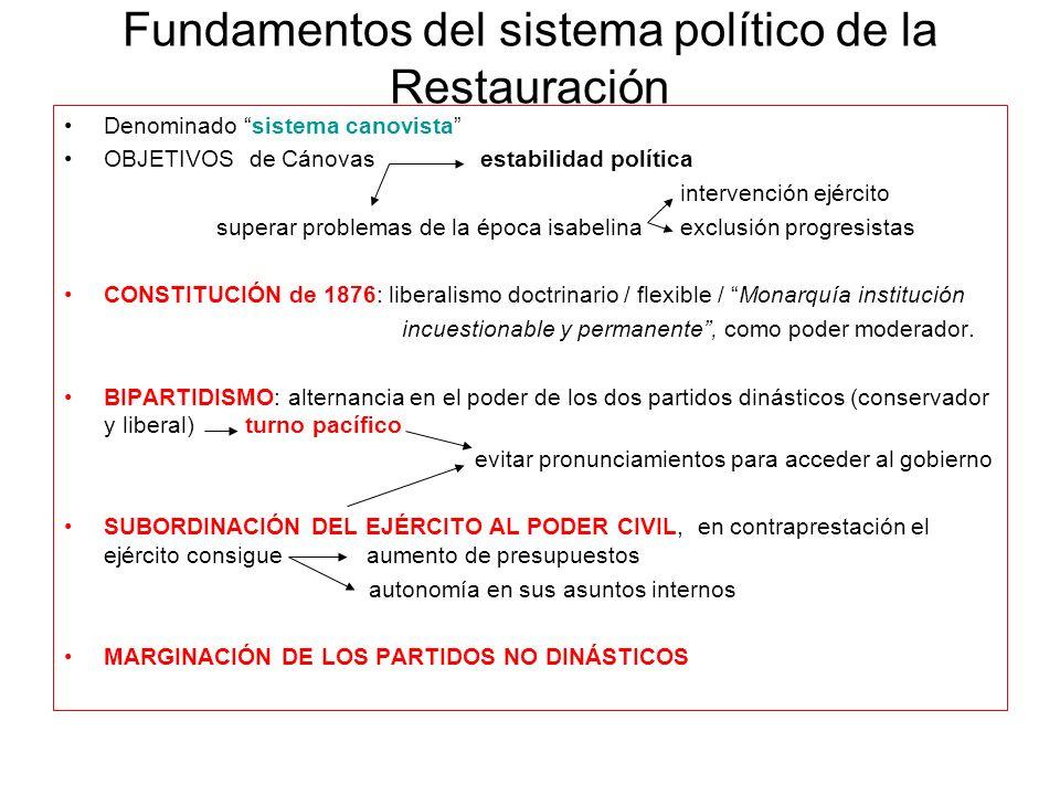 Fundamentos del sistema político de la Restauración