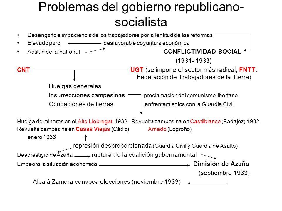 Problemas del gobierno republicano-socialista