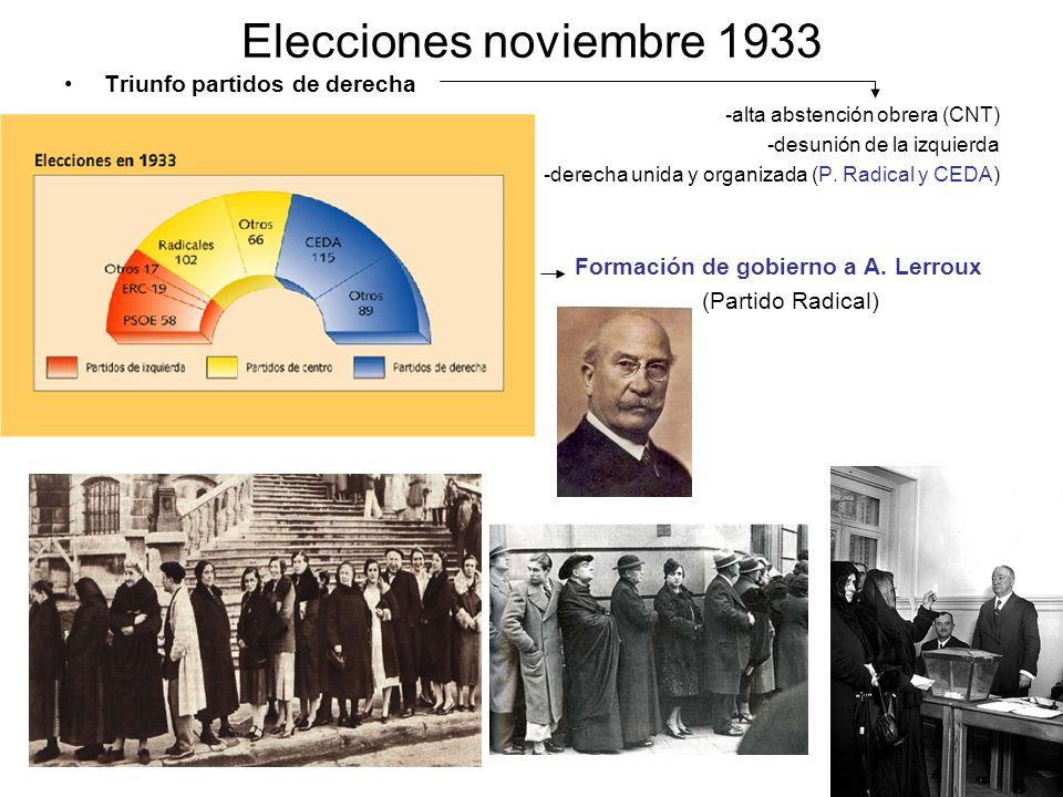 Elecciones noviembre 1933 Triunfo partidos de derecha