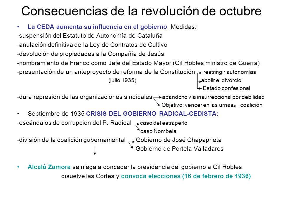 Consecuencias de la revolución de octubre