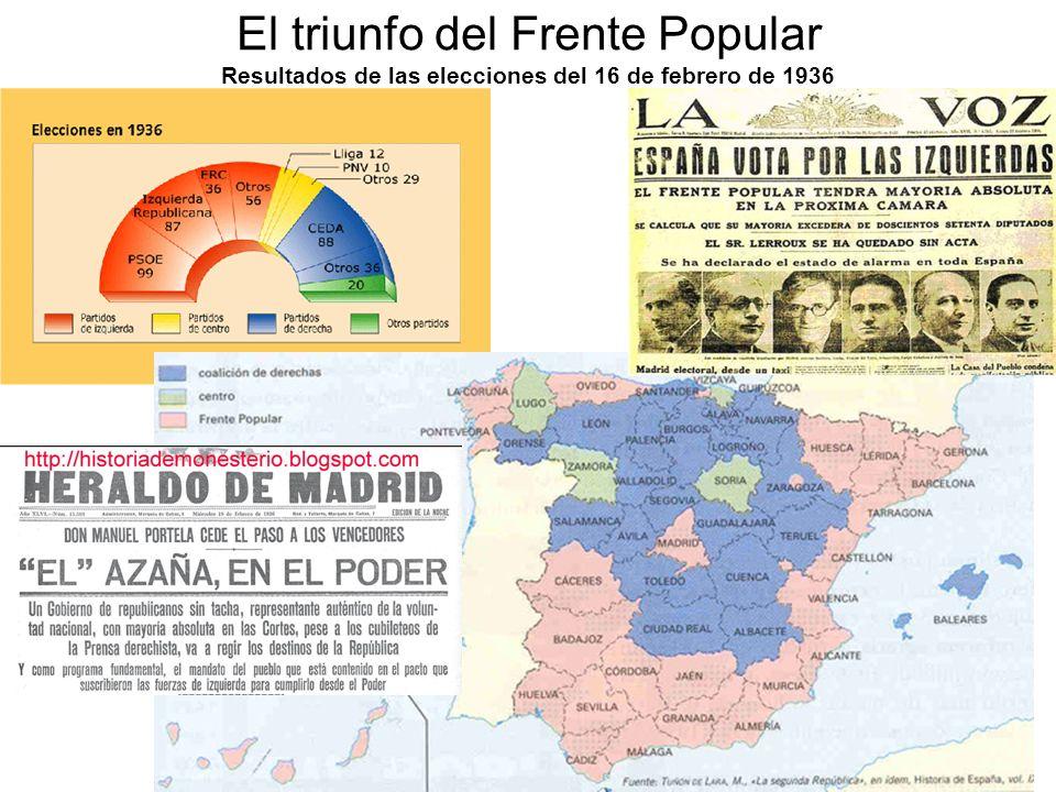 El triunfo del Frente Popular