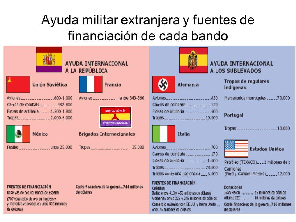 Ayuda militar extranjera y fuentes de financiación de cada bando