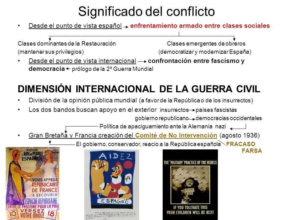Significado del conflicto