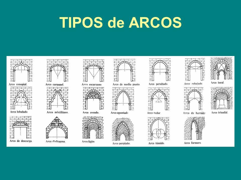 TIPOS de ARCOS