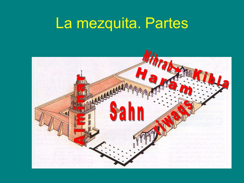 La mezquita. Partes Mihrab Kibla Haram Sahn Alminar riwaqs