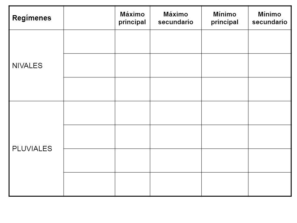 Regímenes NIVALES PLUVIALES Máximo principal Máximo secundario