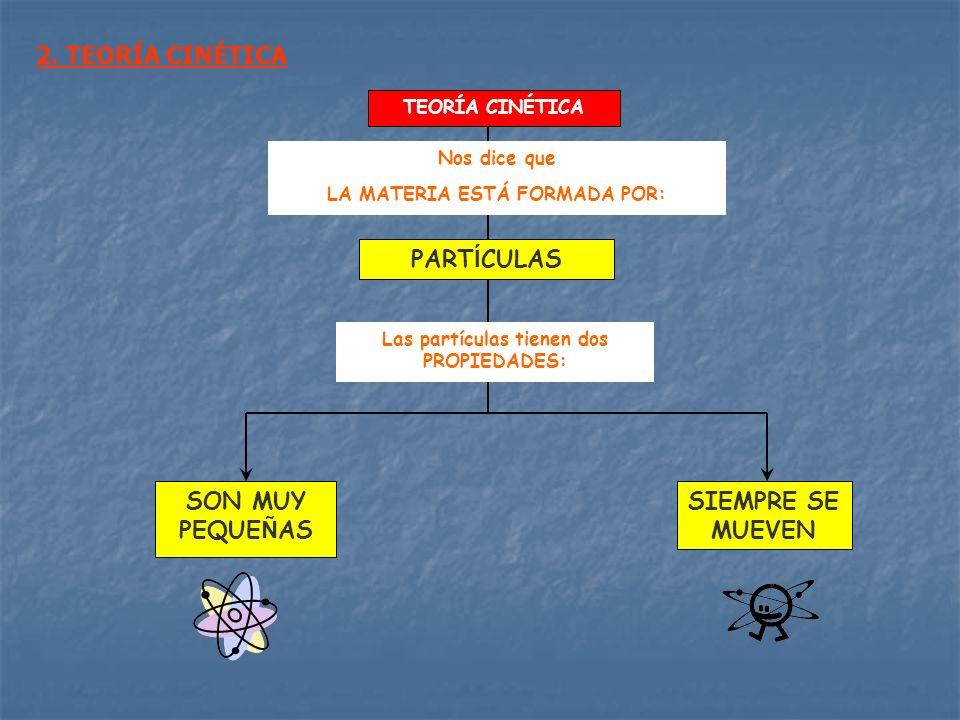 LA MATERIA ESTÁ FORMADA POR: Las partículas tienen dos PROPIEDADES: