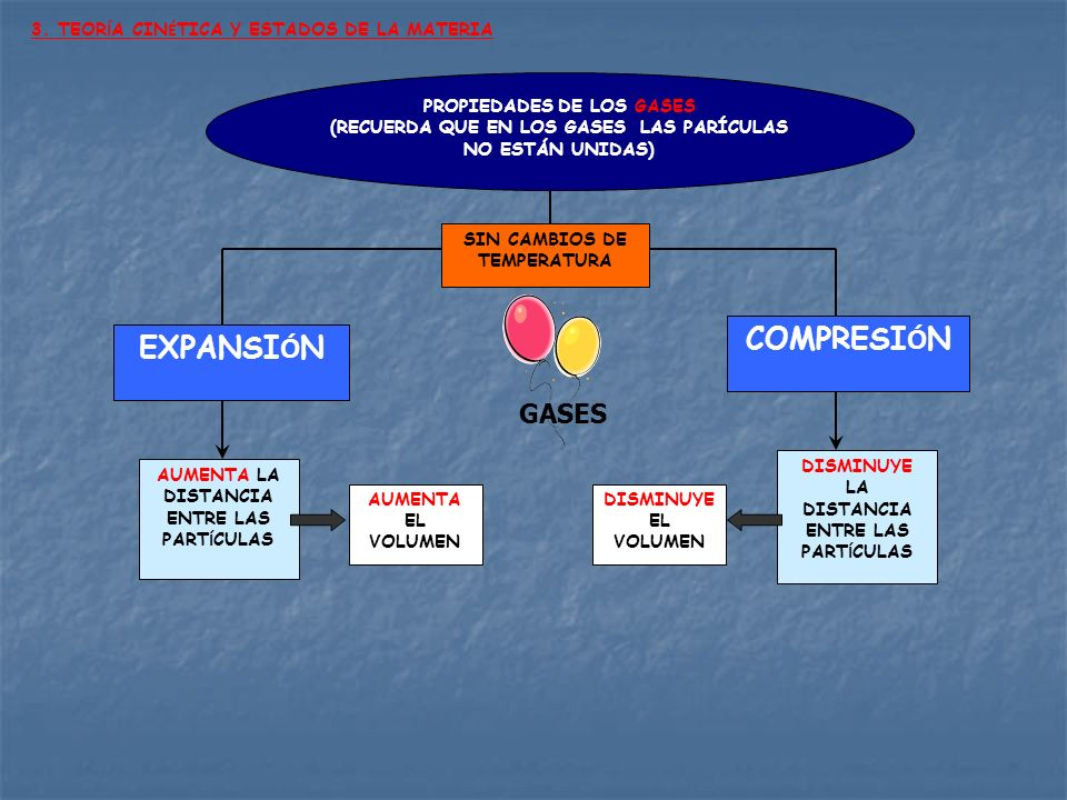 COMPRESIÓN EXPANSIÓN GASES 3. TEORÍA CINÉTICA Y ESTADOS DE LA MATERIA