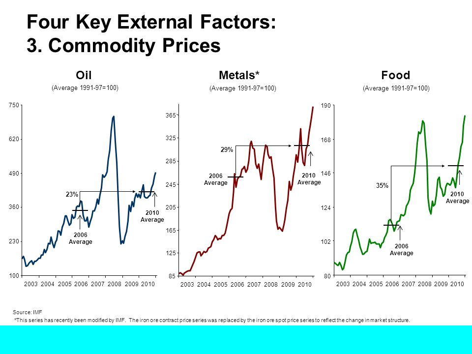 Four Key External Factors: 3. Commodity Prices