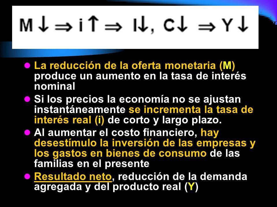 La reducción de la oferta monetaria (M) produce un aumento en la tasa de interés nominal