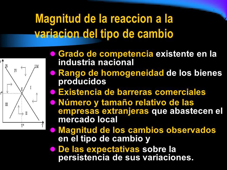 Magnitud de la reaccion a la variacion del tipo de cambio