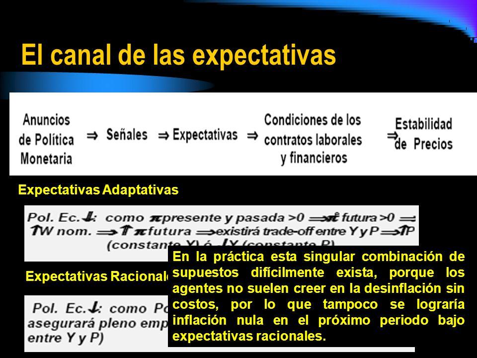 El canal de las expectativas