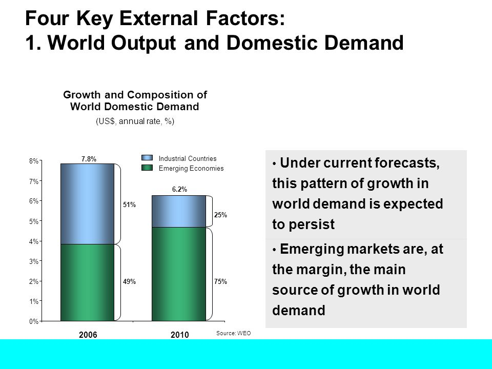 Growth and Composition of World Domestic Demand