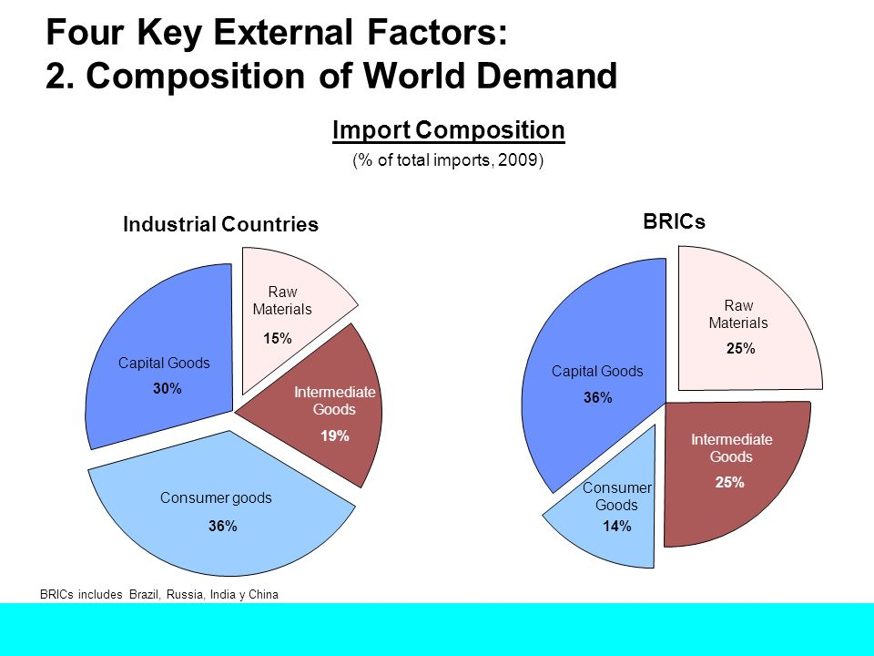 Four Key External Factors: 2. Composition of World Demand