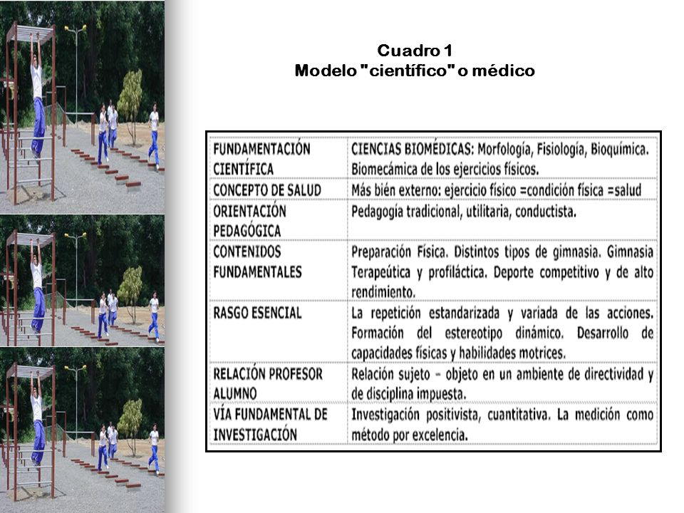 Cuadro 1 Modelo científico o médico