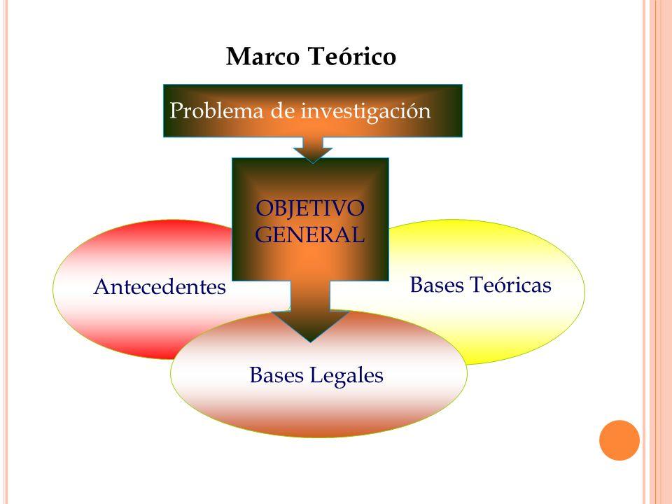 Marco Teórico Problema de investigación OBJETIVO GENERAL Antecedentes