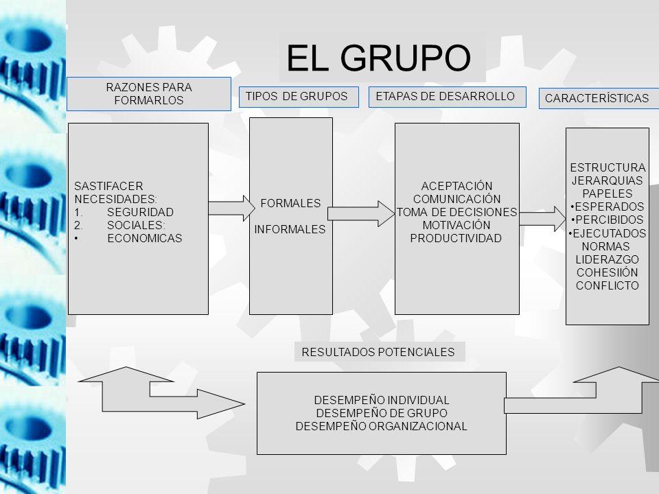 EL GRUPO RAZONES PARA FORMARLOS TIPOS DE GRUPOS ETAPAS DE DESARROLLO