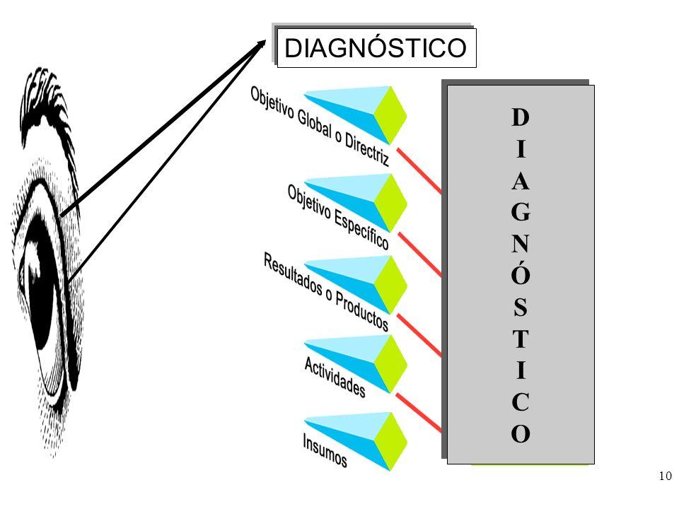 DIAGNÓSTICO D I A G N Ó S T C O