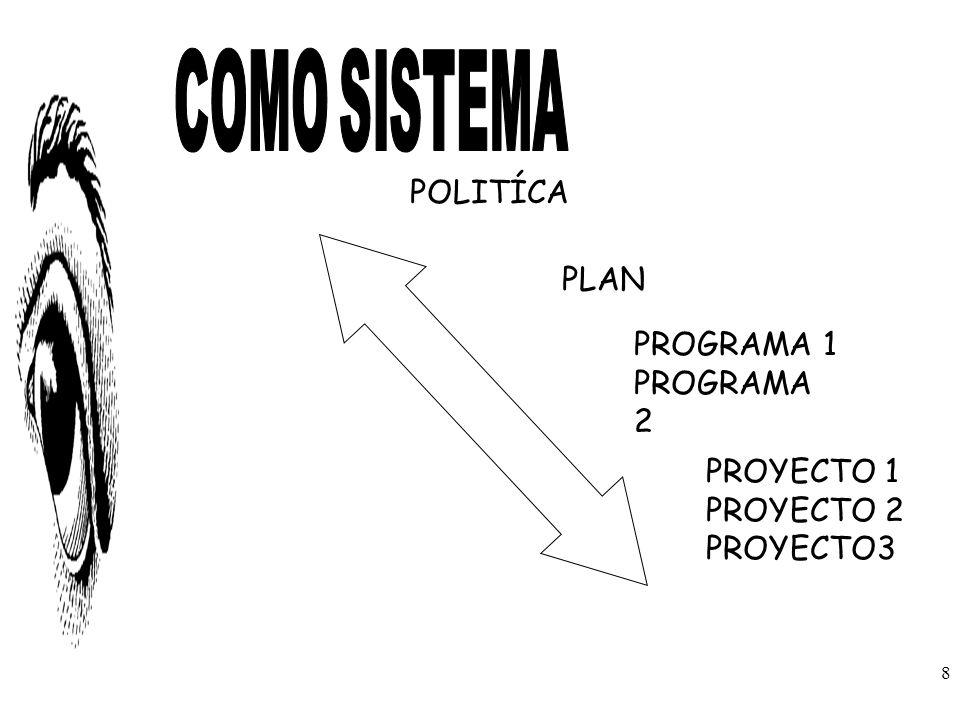 POLITÍCA PLAN PROGRAMA 1 PROGRAMA 2 PROYECTO 1 PROYECTO 2 PROYECTO3