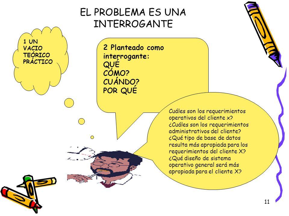 EL PROBLEMA ES UNA INTERROGANTE