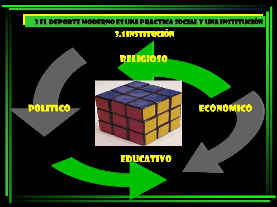 RELIGIOSO POLITICO ECONOMICO EDUCATIVO 3.1 Institución