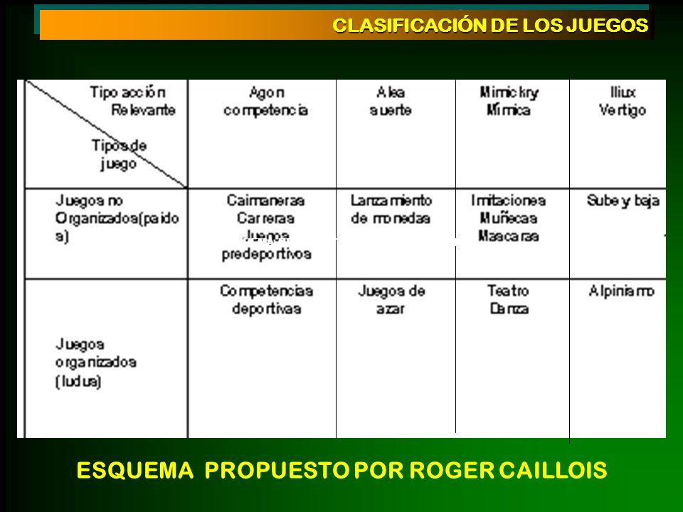 CLASIFICACIÓN DE LOS JUEGOS