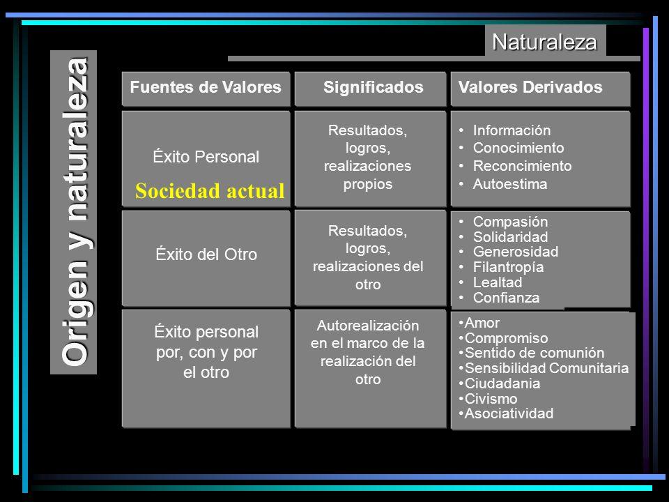 Origen y naturaleza Naturaleza Sociedad actual Fuentes de Valores