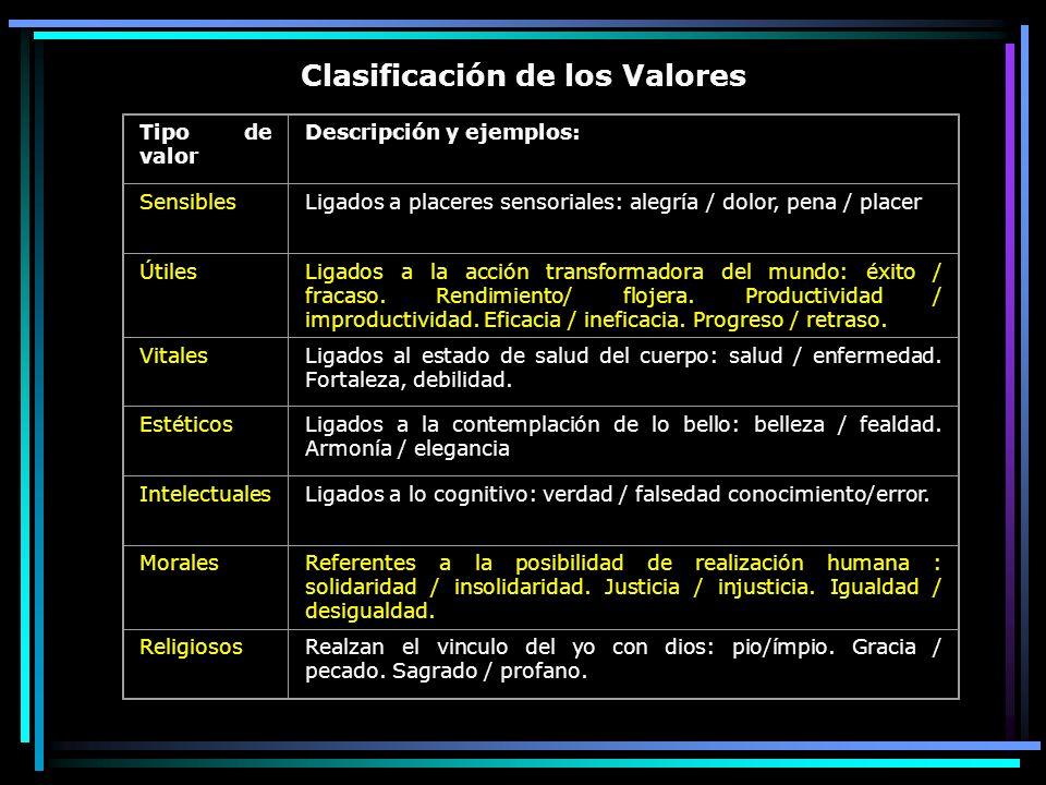 Clasificación de los Valores