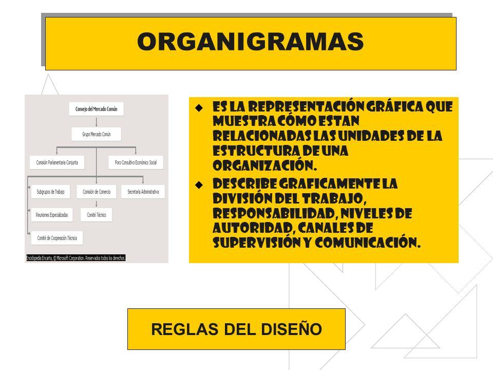 ORGANIGRAMAS REGLAS DEL DISEÑO