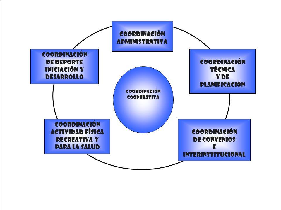 Coordinación Administrativa