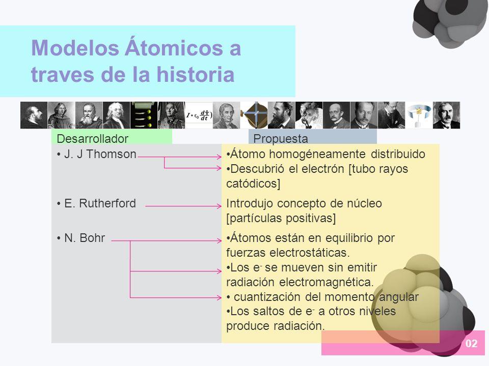 Modelos Átomicos a traves de la historia