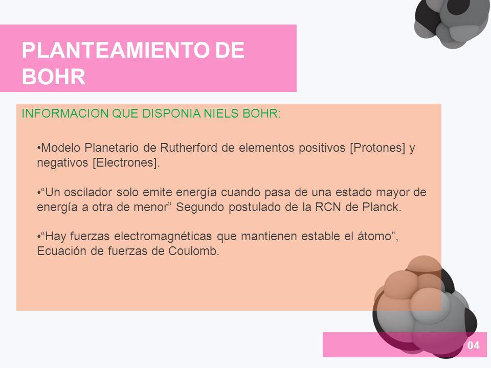 PLANTEAMIENTO DE BOHR INFORMACION QUE DISPONIA NIELS BOHR: