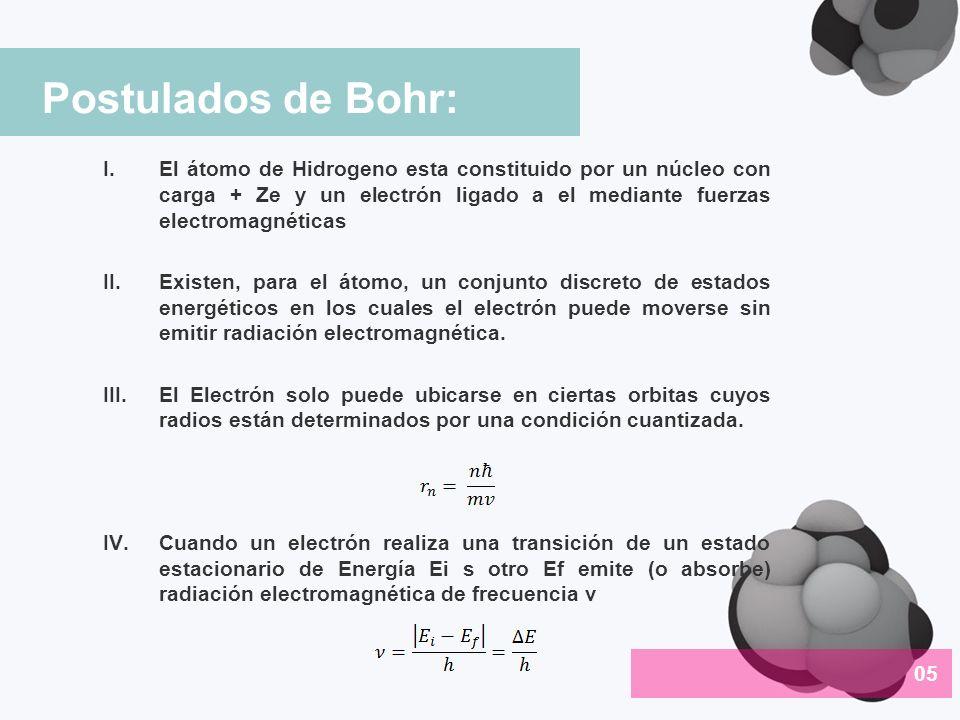 Postulados de Bohr: El átomo de Hidrogeno esta constituido por un núcleo con carga + Ze y un electrón ligado a el mediante fuerzas electromagnéticas.