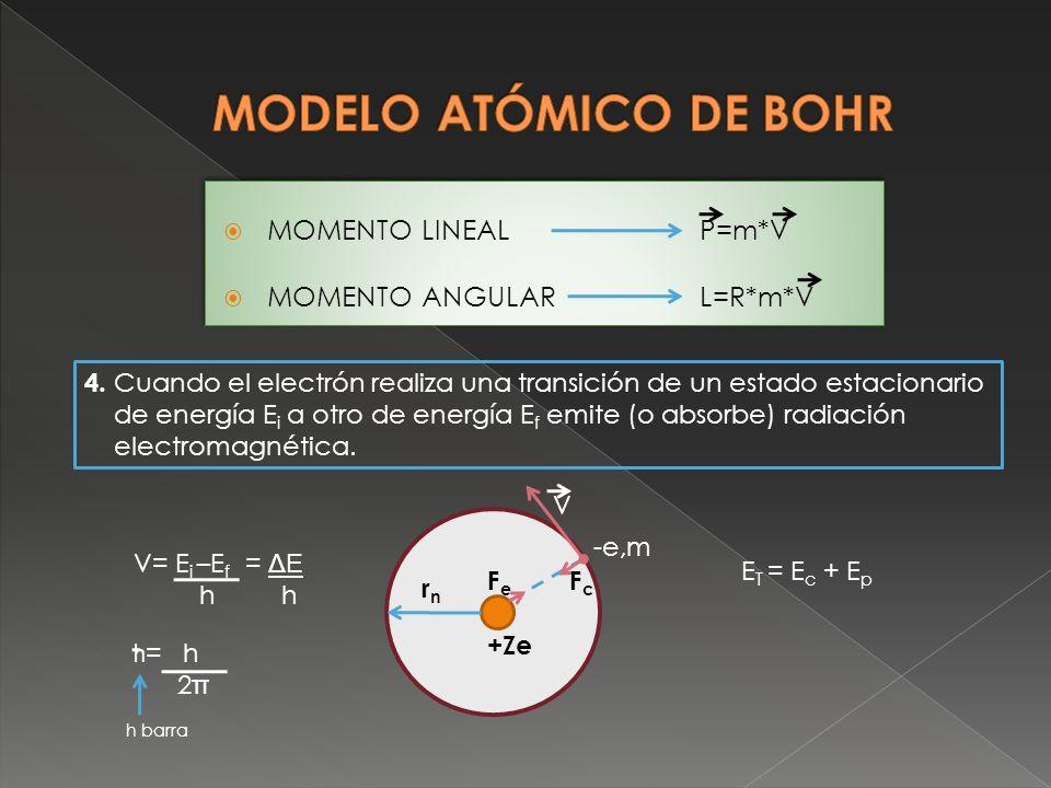 MODELO ATÓMICO DE BOHR MOMENTO LINEAL P=m*V MOMENTO ANGULAR L=R*m*V