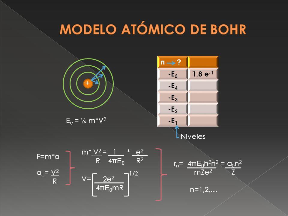 MODELO ATÓMICO DE BOHR n -E5 1,8 e-1 -E4 -E3 -E2 -E1 + Ec = ½ m*V2