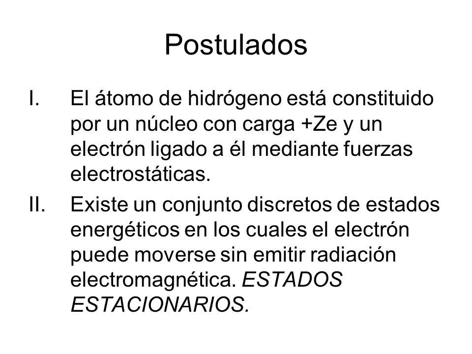 PostuladosEl átomo de hidrógeno está constituido por un núcleo con carga +Ze y un electrón ligado a él mediante fuerzas electrostáticas.