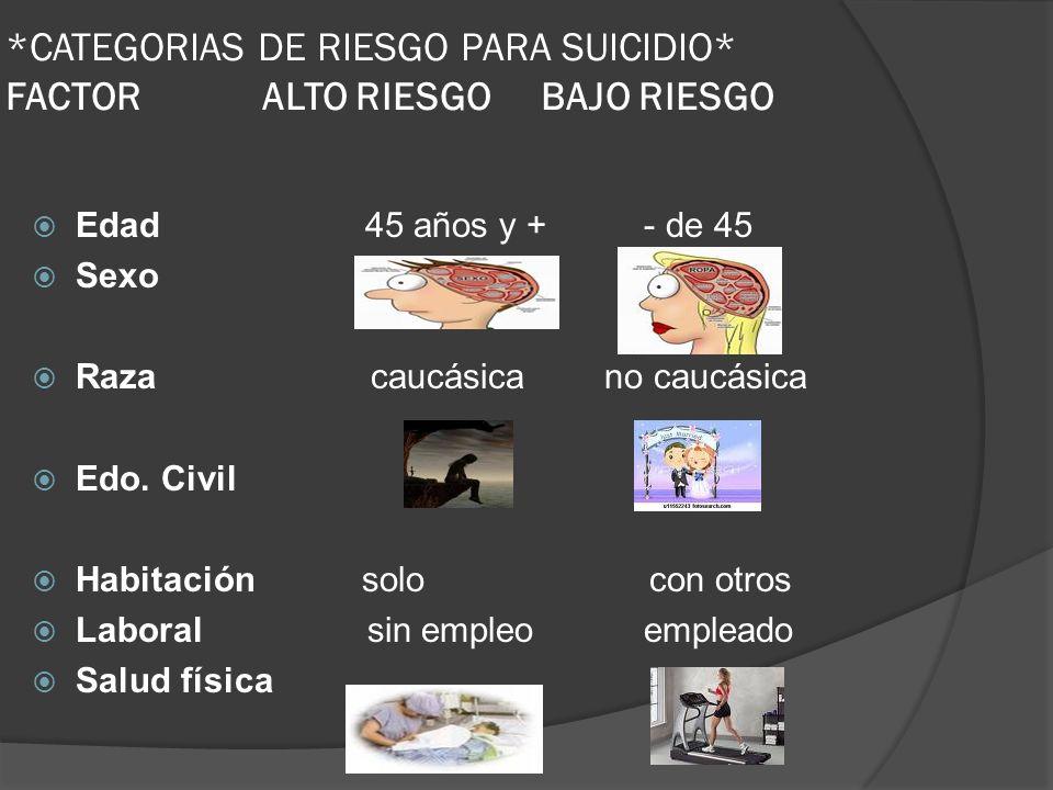 *CATEGORIAS DE RIESGO PARA SUICIDIO* FACTOR ALTO RIESGO BAJO RIESGO