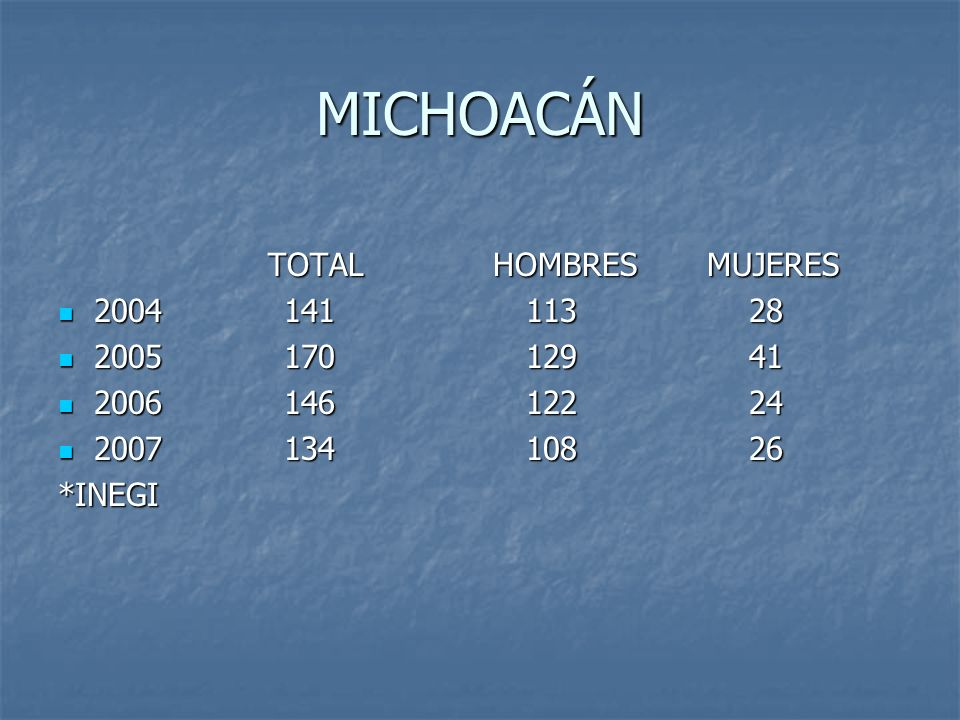 MICHOACÁN TOTAL HOMBRES MUJERES 2004 141 113 28 2005 170 129 41