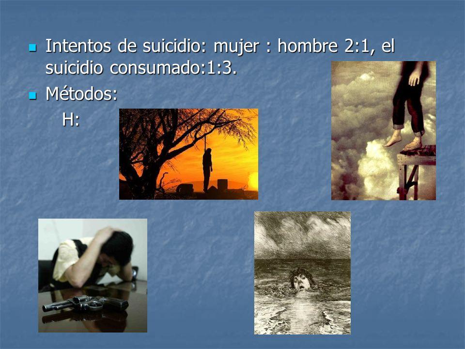 Intentos de suicidio: mujer : hombre 2:1, el suicidio consumado:1:3.
