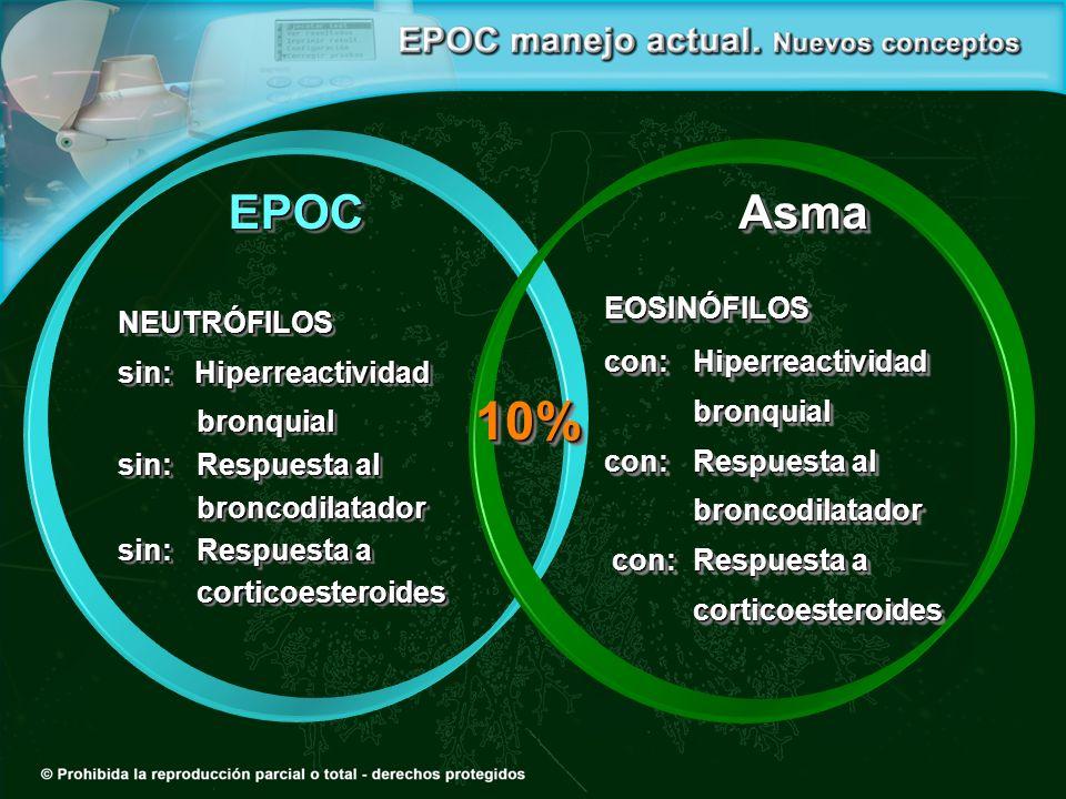 10% EPOC Asma EOSINÓFILOS NEUTRÓFILOS con: Hiperreactividad