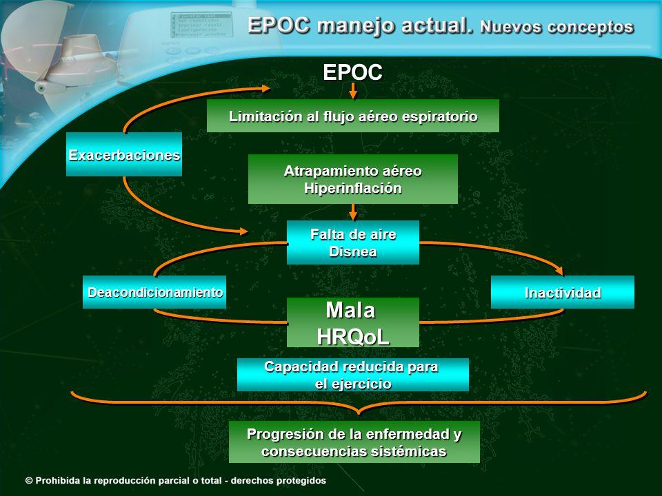 EPOC Mala HRQoL Limitación al flujo aéreo espiratorio Exacerbaciones