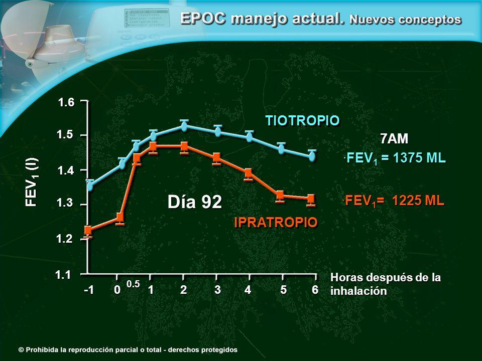 Día 92 FEV1 (l) TIOTROPIO 7AM FEV1 = 1375 ML FEV1= 1225 ML IPRATROPIO