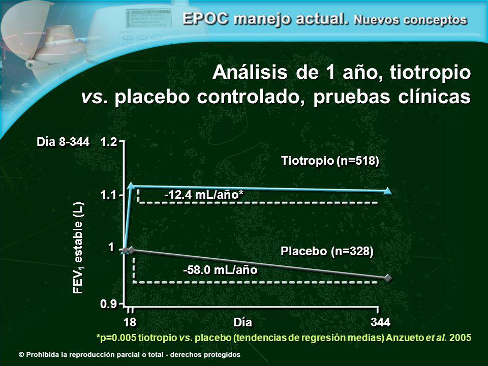 Análisis de 1 año, tiotropio vs. placebo controlado, pruebas clínicas