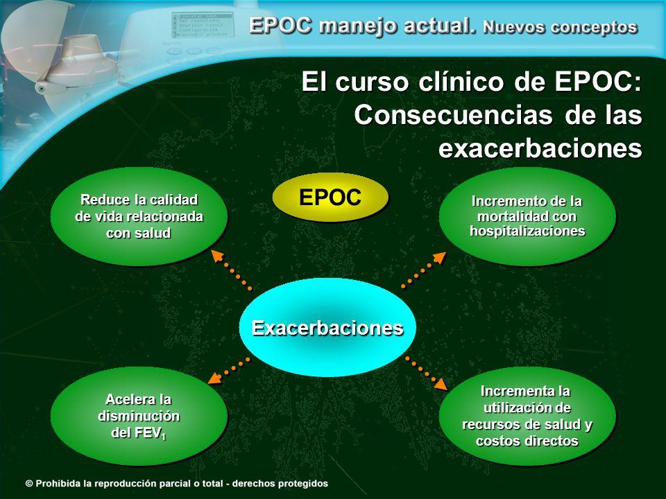 El curso clínico de EPOC: Consecuencias de las exacerbaciones