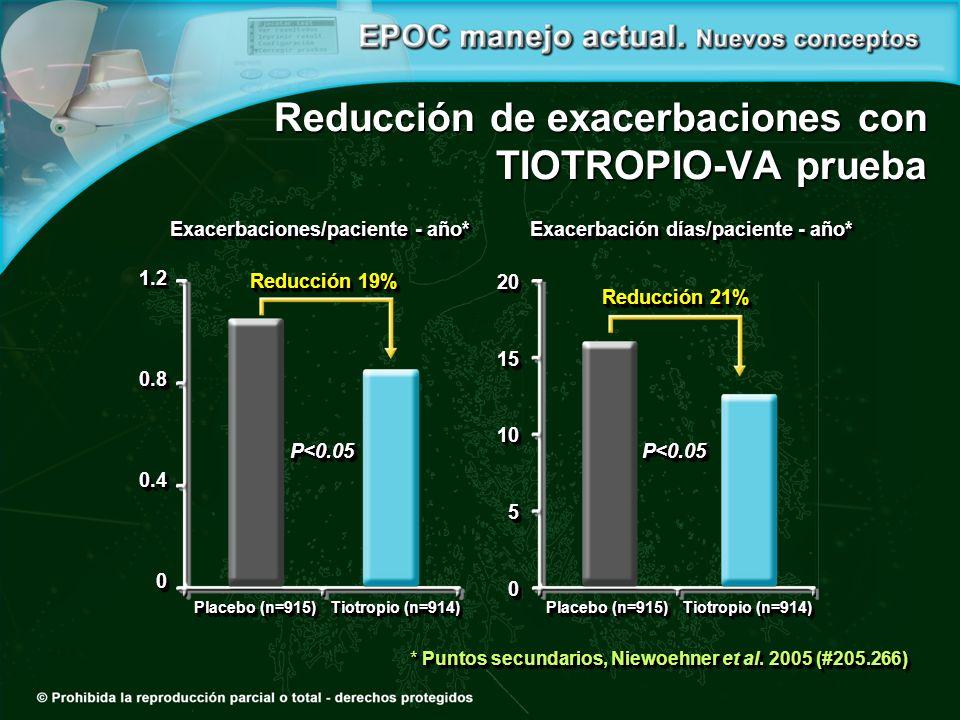 Reducción de exacerbaciones con TIOTROPIO-VA prueba