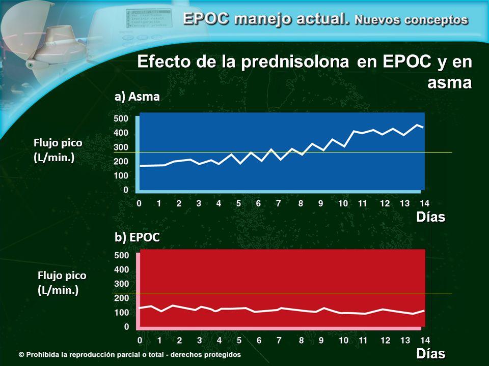 Efecto de la prednisolona en EPOC y en asma