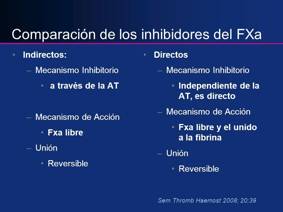 Comparación de los inhibidores del FXa