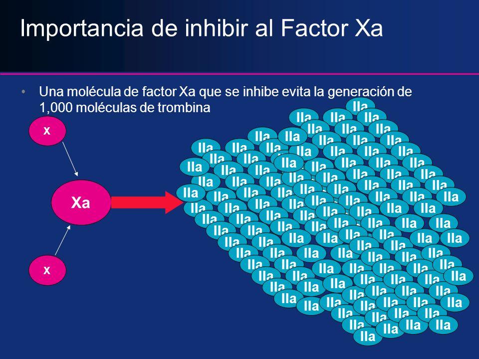 Importancia de inhibir al Factor Xa